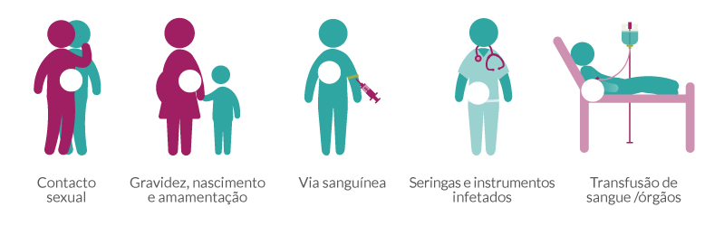 como se transmite o hiv - vihda
